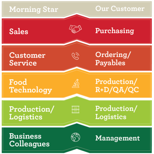 morning star CustomerService Graphic