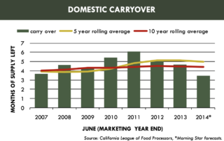 DOMESTIC CARRYOVER