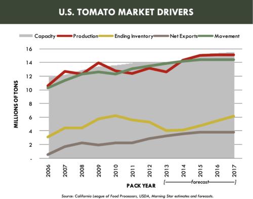 U.S. TOMATO MARKET DRIVERS