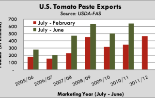 U.S. Tomato Paste Exports