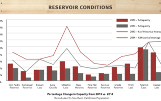 Reservoir Conditions
