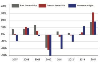 annual change in pricing for california paste industry