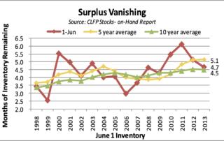 Surplus Vanishing