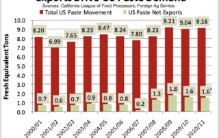 Exports Drive US Paste Demand