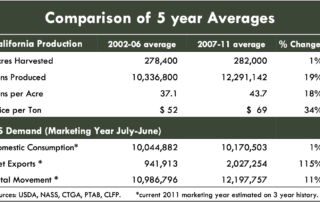 Comparison of 5 year Averages