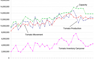 US Tomato Production, Movement and Inventory from 1989 to 2023