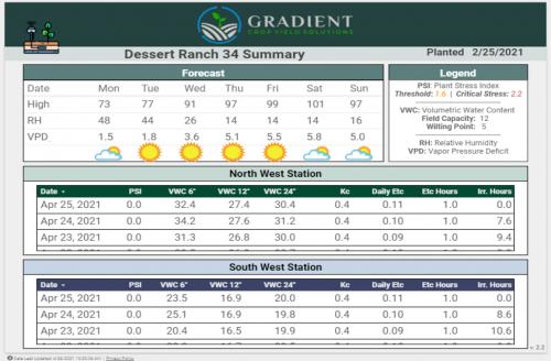 Gradient Crop Yield Servies Database Screenshot