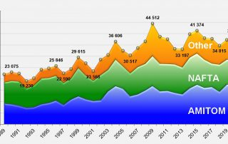 WPTC Graph - Evolution of global processing
